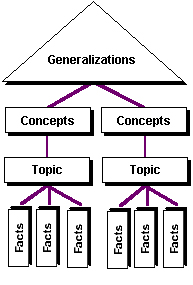 image credit: http://209.184.141.5/edtech/CMT-Help/Structure_of_Knowledge.htm