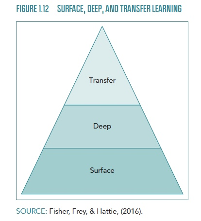surface, deep, transfer